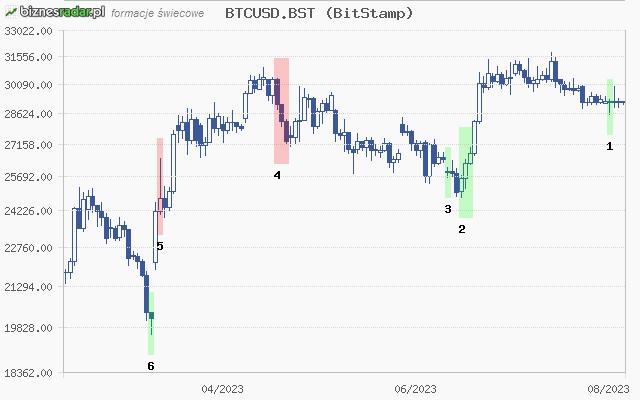 gbp bitcoin valiutos kursas